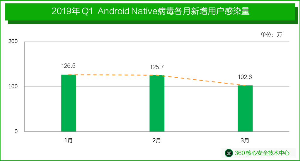 2019年Q1 Android Native病毒疫情报告-互联网之家