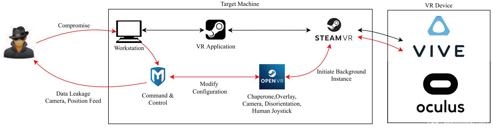 针对沉浸式VR系统的虚拟环境操纵攻击插图4