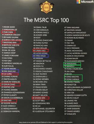 微软TOP100安全贡献榜