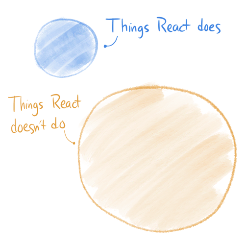 Venn diagram of things React does and doesn't do