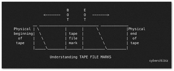 Fig.01: Tape file marks