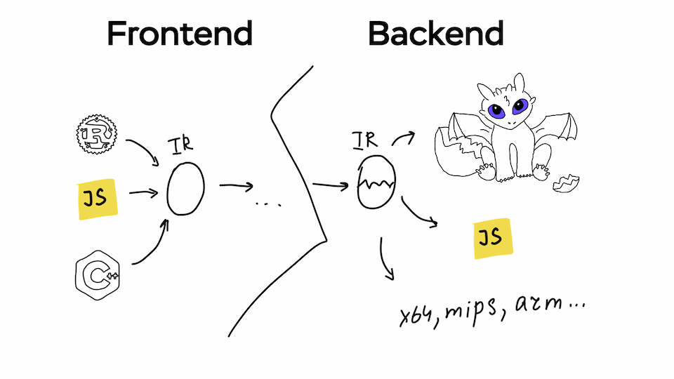 Frontend and Backend