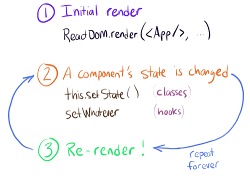 React lifecycle: Initial render. Then state change, re-render, repeat.