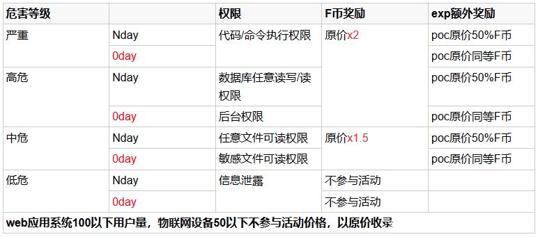 活动 | FOFA五周年 五重礼感恩回馈