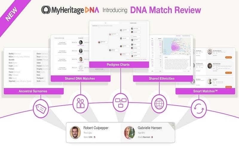 基因网站MyHeritage遭攻击导致信息泄露影响9200万账户